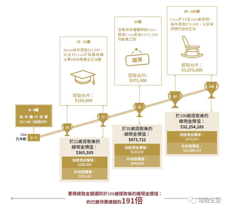 香港安盛储蓄养老险——【安进Ⅱ 跃进】 全面超越,建立财富,富足三代!