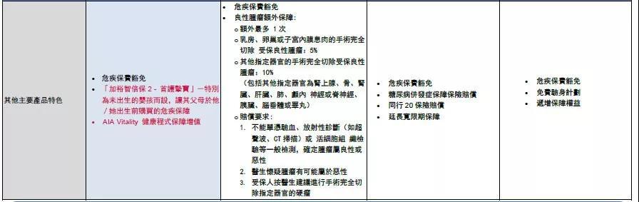香港友邦加裕智倍保升级版——加裕智倍保2(PEP2)/加裕智倍保2—守护挚保。