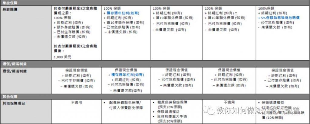 香港富通重疾险「守护168」危疾保障计划 2 全新升級!