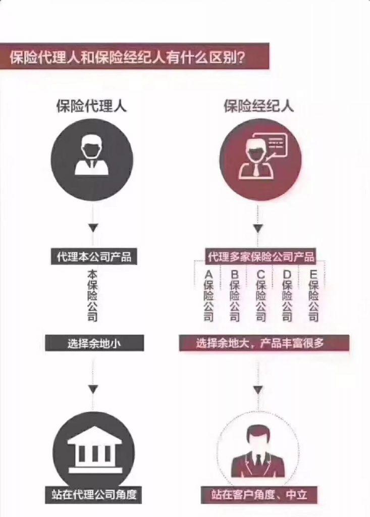 """香港""""保险代理人""""和""""保险经纪人""""有何区别? 投保时我们应当选择保险代理人 还是选择保险经纪?"""