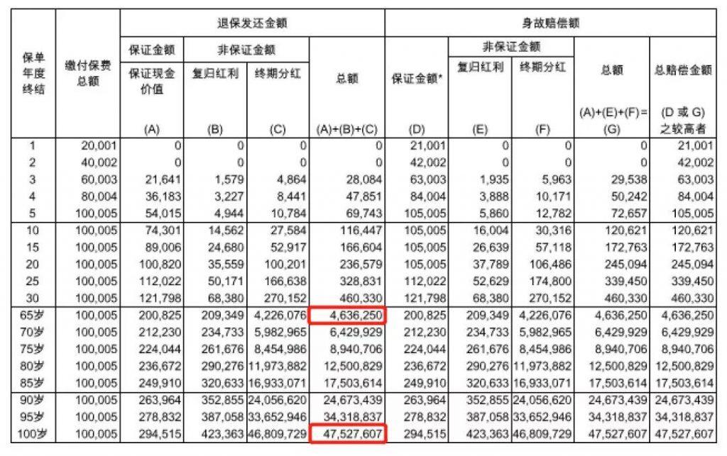 香港友邦储蓄险,充裕未来3——未来更充裕 真正实现富过三代