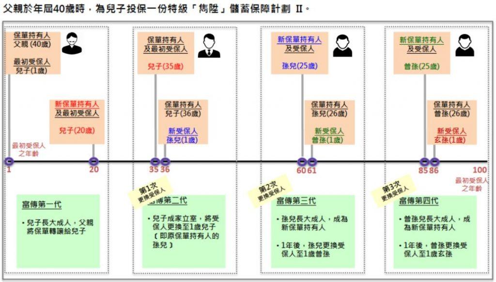 英国保诚保险特级隽升II,香港储蓄分红险