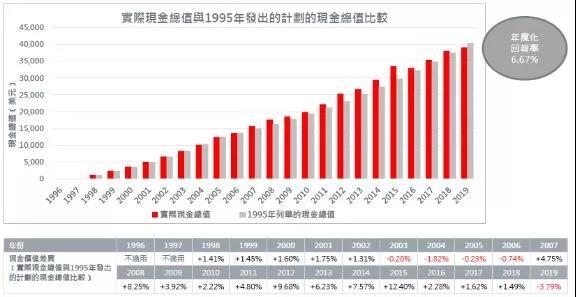 香港英国保诚2019分红数据,实际回报6.67%,实现率均超100%!