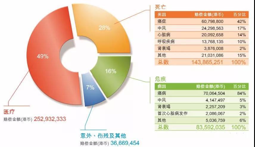 香港保险理赔的真实数据与理赔疑问