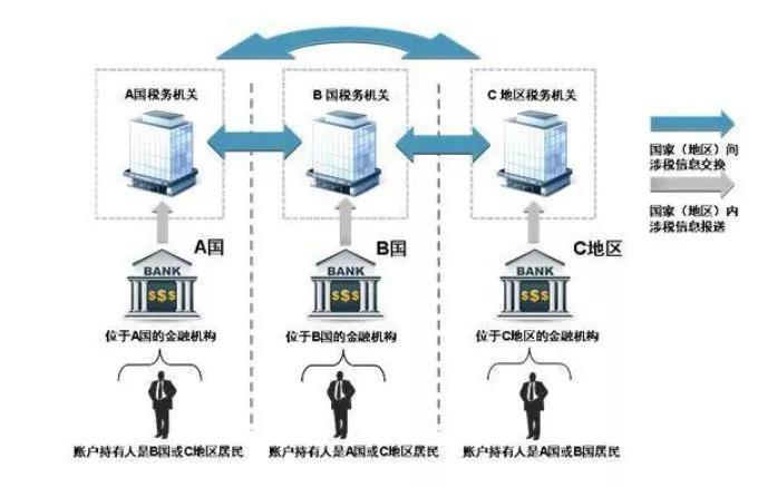 买香港保险需要缴税吗?CRS