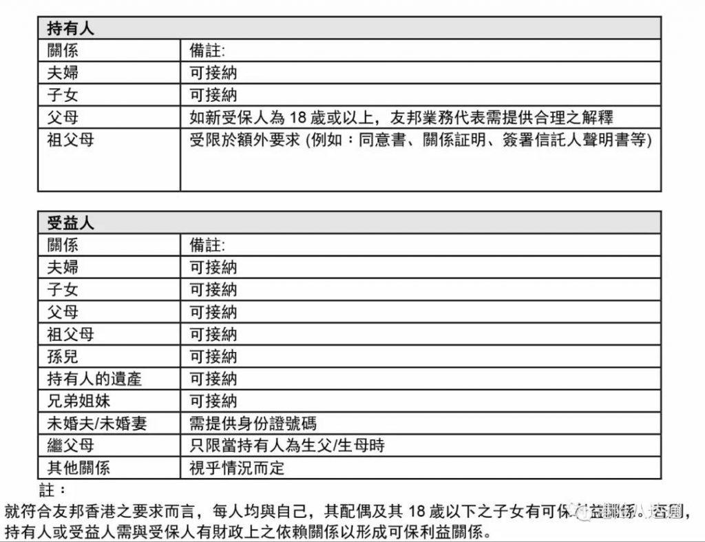 香港友邦充裕未来3常见问题