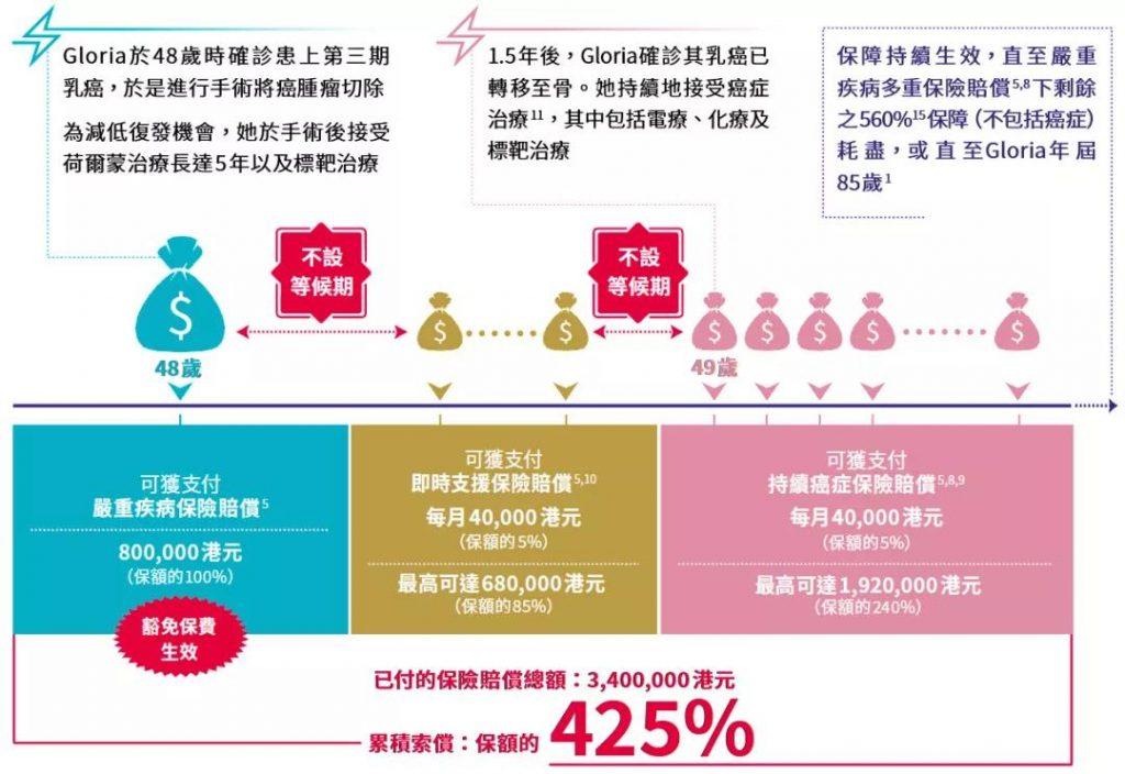 香港安盛AXA重疾险:「爱护同行加强版」多重赔付无等候期!
