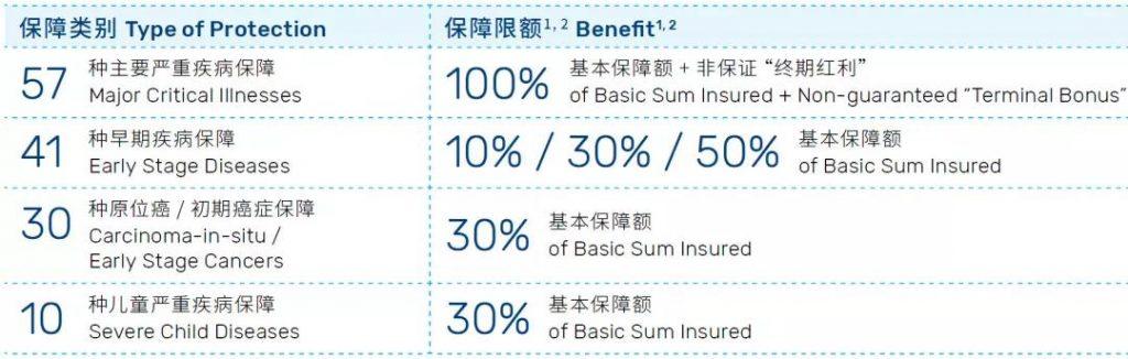 香港万通重疾险「首选健康保500+」超高性价比
