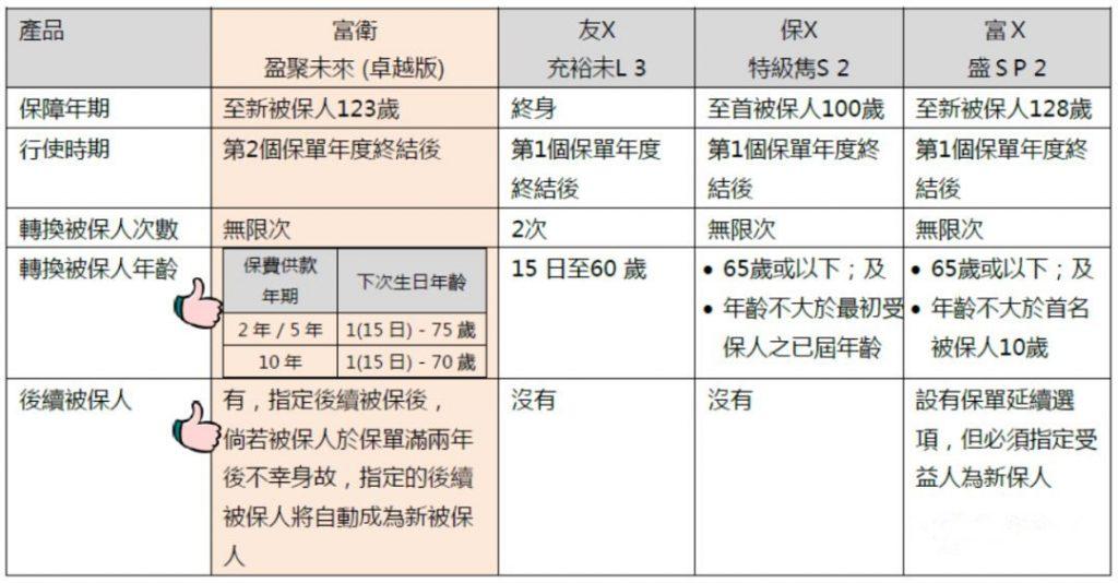 """香港王牌储蓄产品——富卫盈聚未来寿险计划(卓越版) 避免产生遗产税的一大""""杀器"""""""