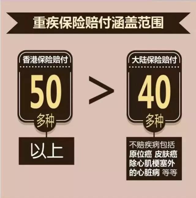 香港保险对比内地保险的优势