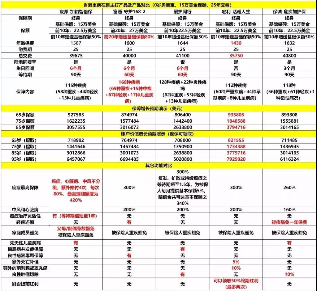 """香港最受热捧的""""五款重疾险"""",还有对比图!"""