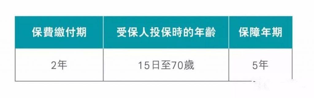 """年缴费,5年保证回报率2.9%,香港短期储蓄险"""""""