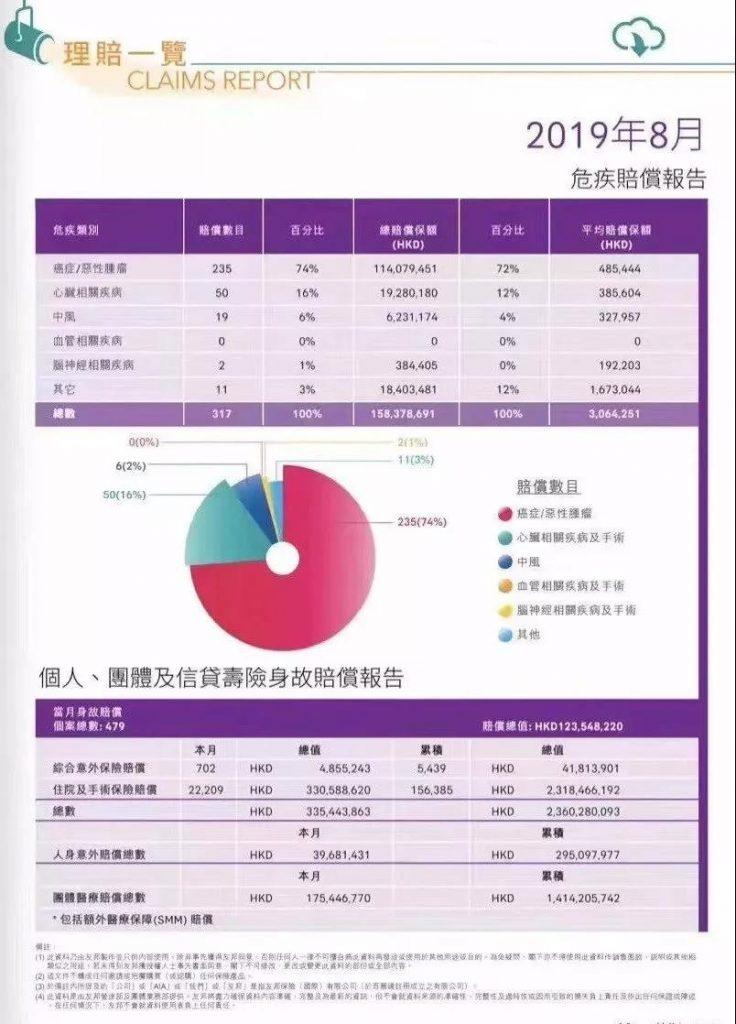 香港友邦第3季度理赔报告,告诉你重疾险为什么要早买?