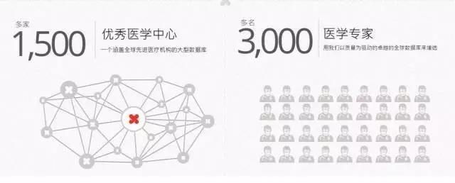 香港友邦AIA高端医疗险涨价9%-9.5%