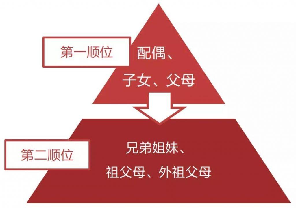 内地与香港:跨境继承的法律问题