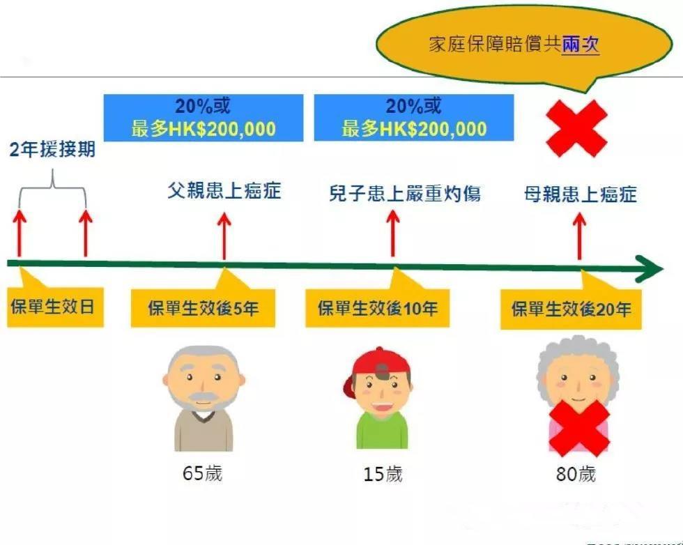 香港宏利重疾险「心爱一家保」,一人投保,全家受保!700%保额赔付。爱护你,更爱护你的家人!