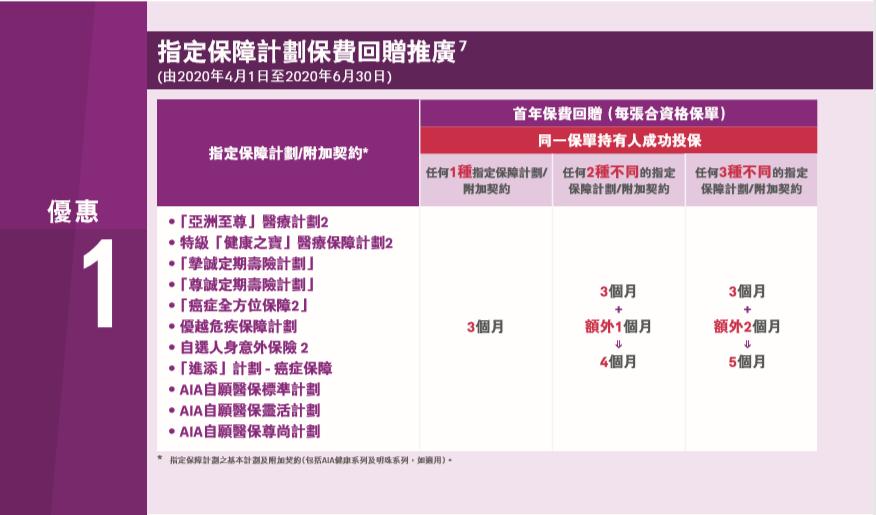 香港友邦 AIA 2020年第二季度保费优惠活动!