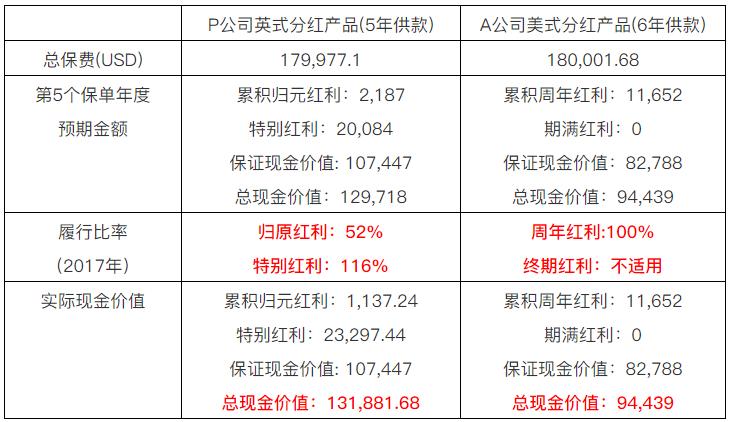 如何正确解读香港保险公司的履行比率