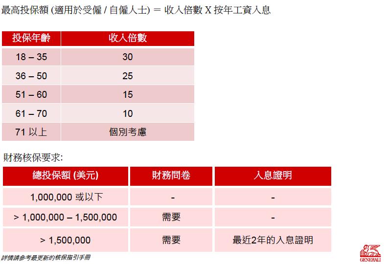 香港忠意保险 灵活昇誉保定期寿险