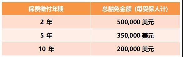 香港富通储蓄分红保险【盛世 • 传家宝】2