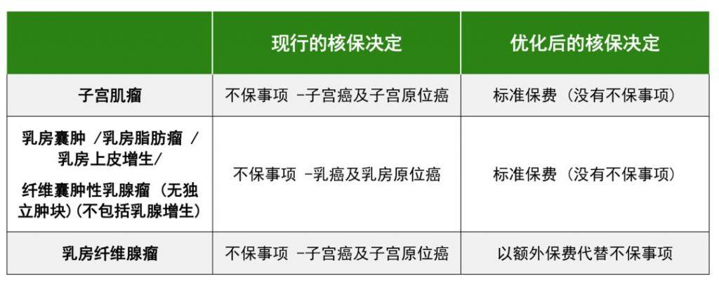 香港宏利重疾险「心爱一家保」一人投保全家受保