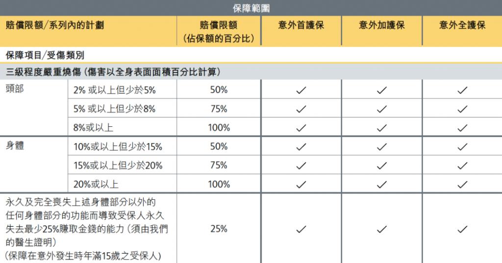 香港保诚推出「意外保」 全球理赔 首年保费5折