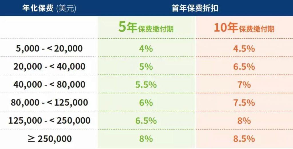 香港储蓄险 万通「富饶传承」的重磅升级!收益高达7.06%!