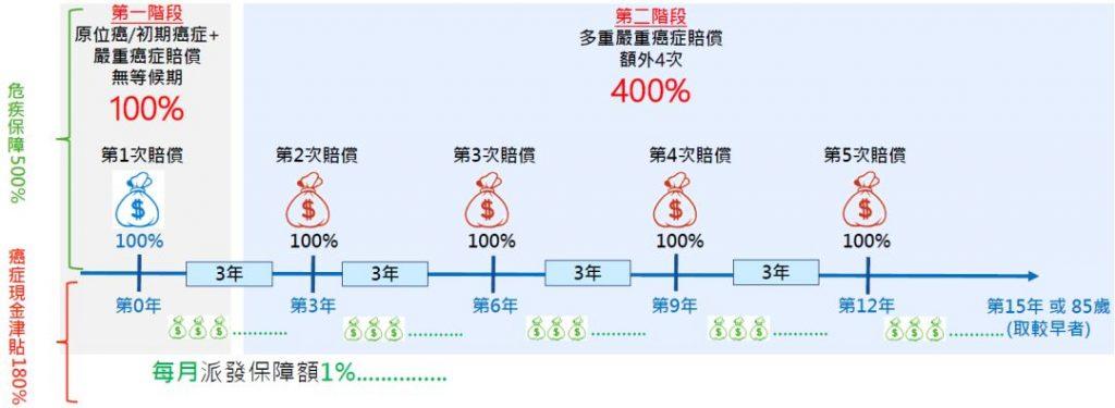 香港万通重疾险「首选健康保500+」介绍