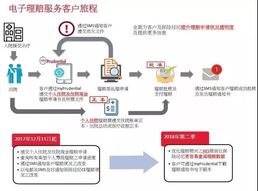 香港保诚 在线理赔指南