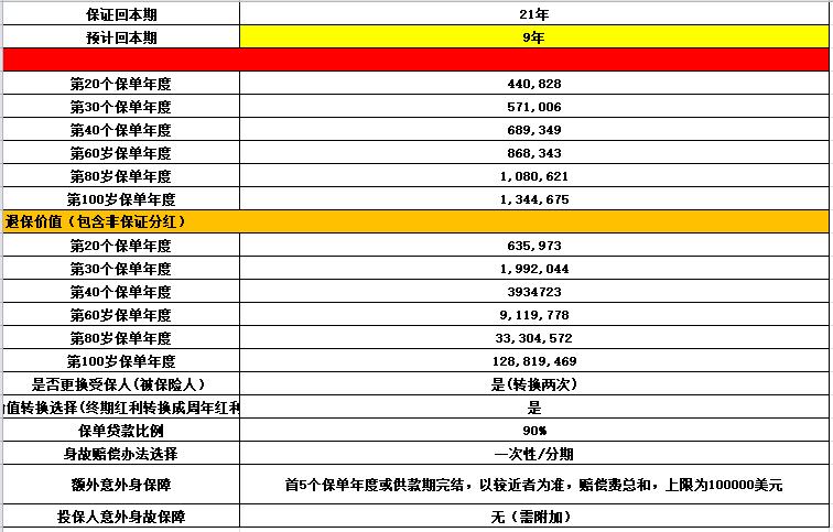 买香港友邦 AIA「充裕未来3」,选5年缴费还是10年?