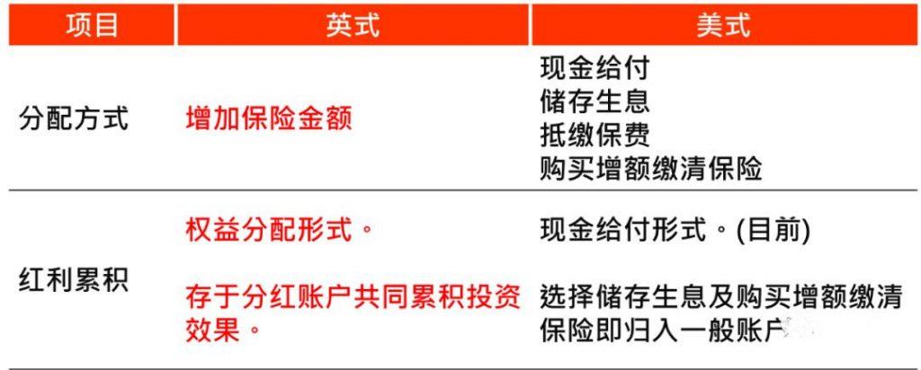 为什么香港的分红高 内地的分红保单分红很低 ?