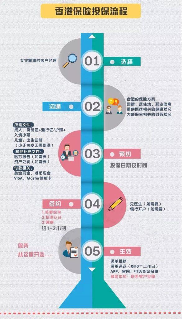 香港保险投保经历分享!