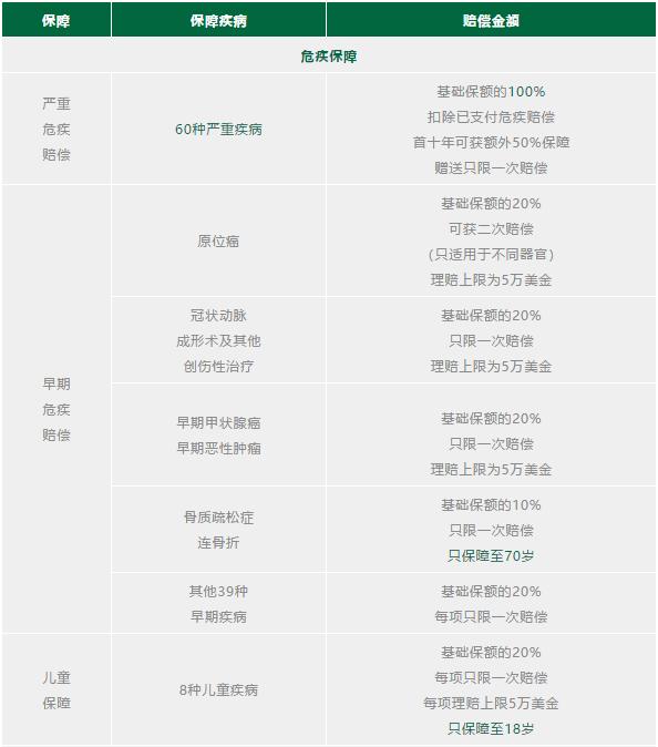 香港宏利重疾险 活耀人生危疾保