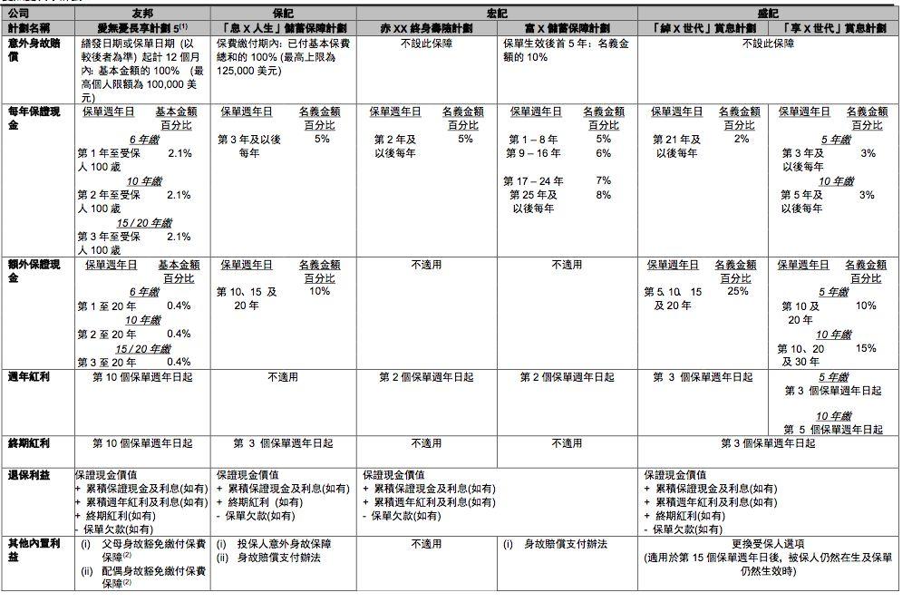 香港友邦AIA 美式分红储蓄险 爱无忧5
