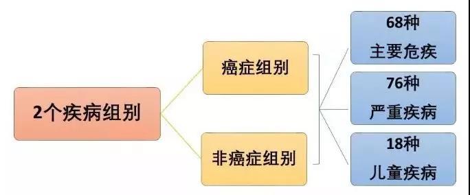 FWD香港富卫重疾险 危疾晋御保