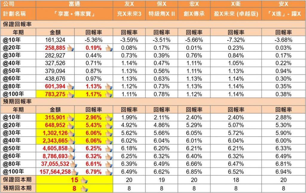 富通保险储蓄分红险「享富 · 传家宝」和「创世 · 传家宝」 市面最高收益7.1%!