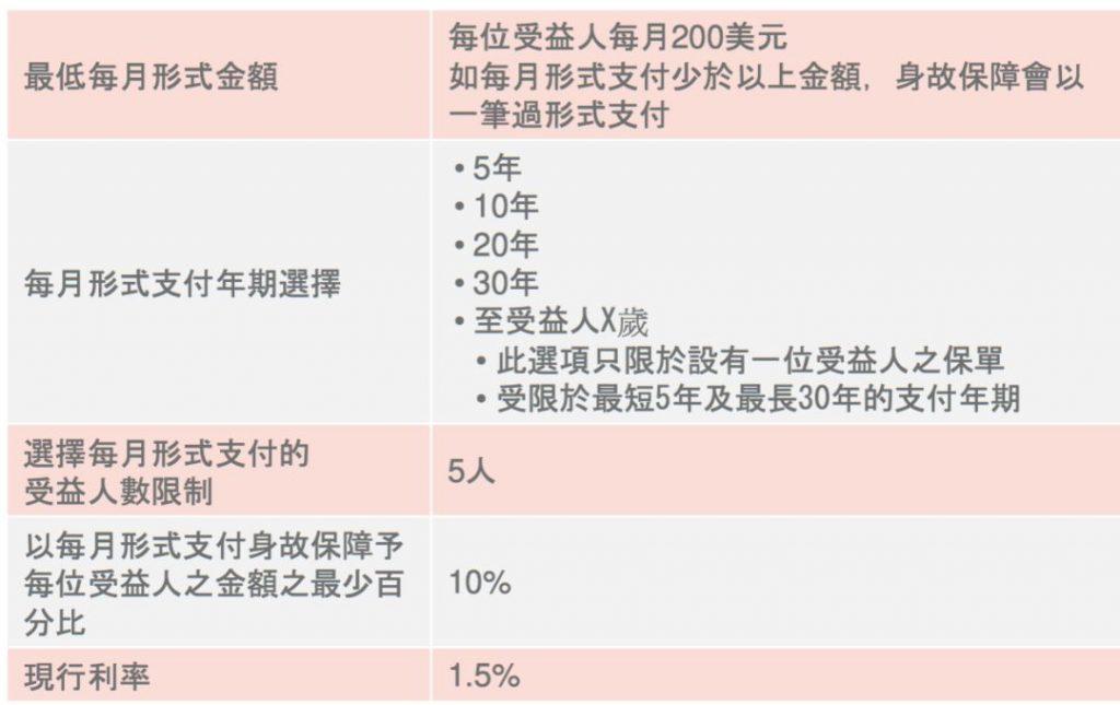 忠意逸悦保 一款无须提供关系证明即可转换保单受保人的香港年金保险!