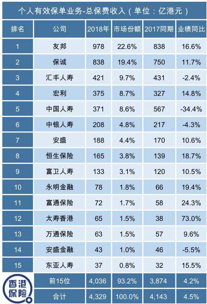 香港保险公司富卫收购大都会香港业务