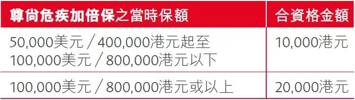 香港保诚重疾险 「尊尚危疾加倍保」
