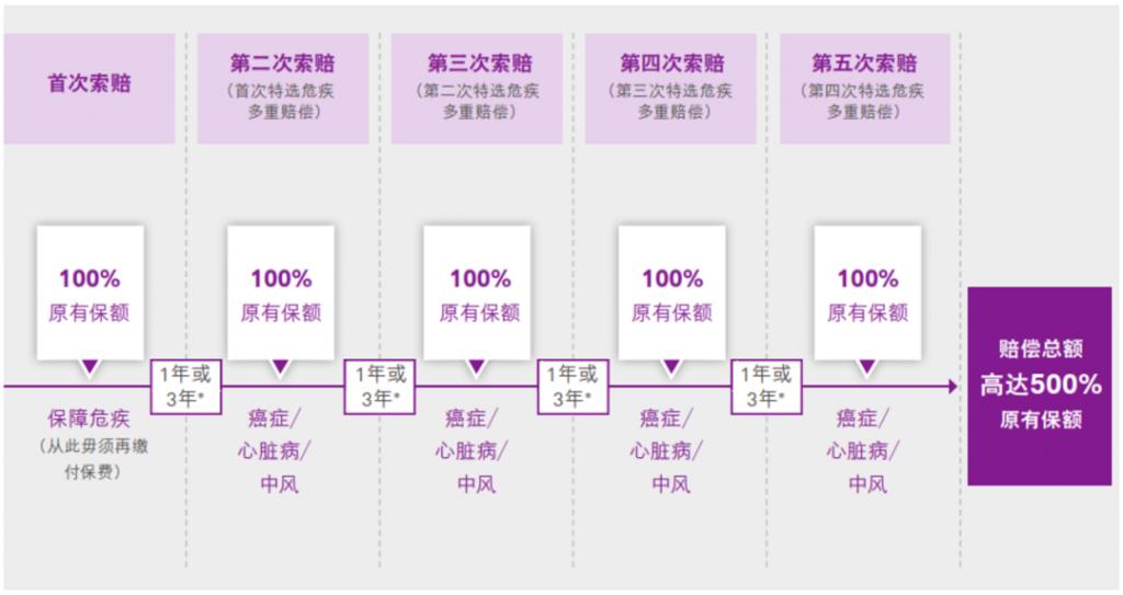 香港友邦重疾险「加裕智倍保3」新增严重传染病保障,癌症隔年即可持续理赔
