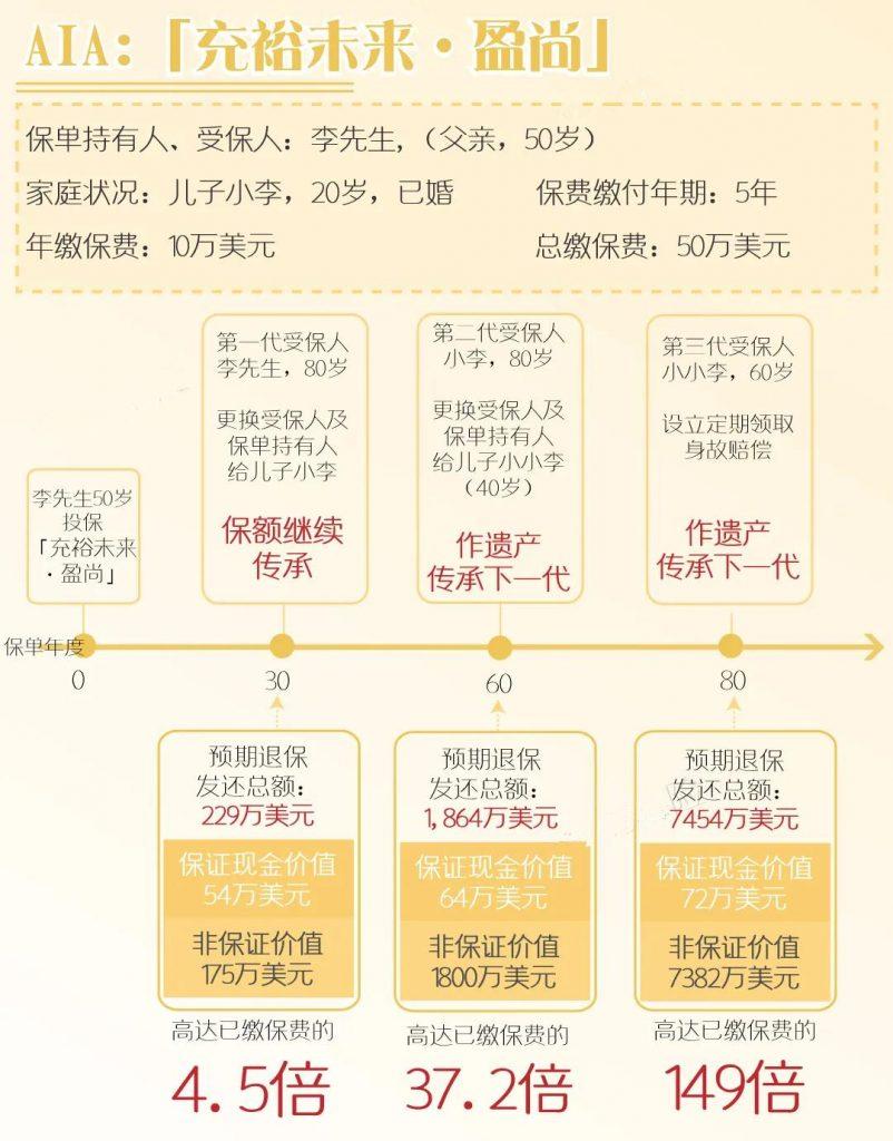香港友邦「充裕未来·盈尚」幸福传承新升级!!