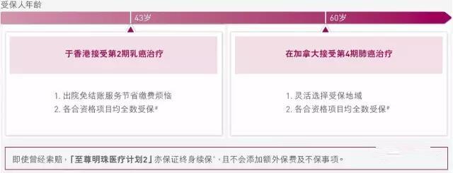 香港友邦 至尊明珠高端医疗计划(环球)2