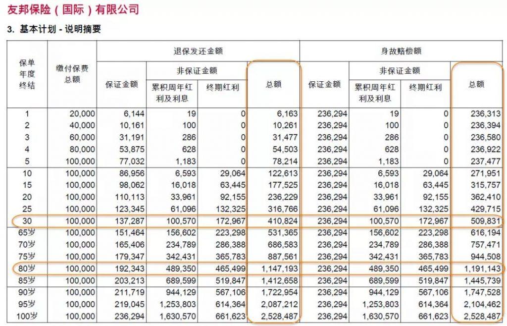 香港友邦 裕满人生保障计划2