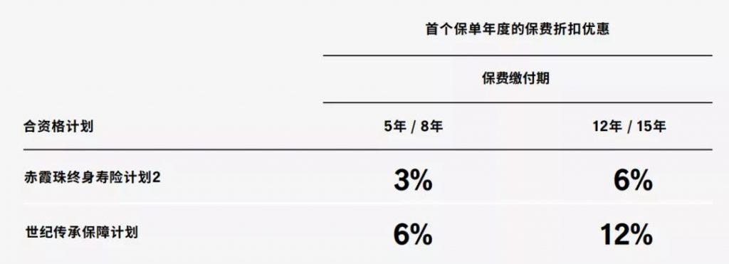 """021年1月宏利保险保费推广折扣优惠活动"""""""