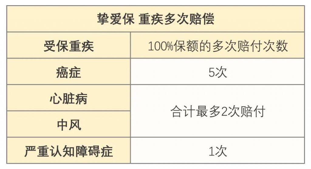 澳门保险|安盛全新重疾「挚爱保」系列高达1300%保额!