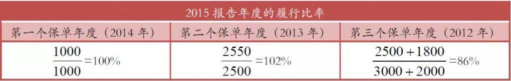 AXA安盛「安进储蓄计划」109%!分红超预期达成!