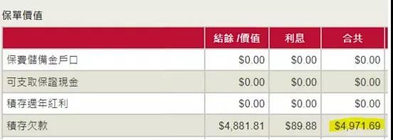 香港保险忘记交费了,保费超过缴费期限的后果和处理方法
